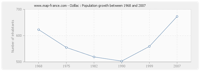 Population Ozillac