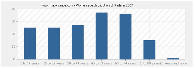 Women age distribution of Paillé in 2007