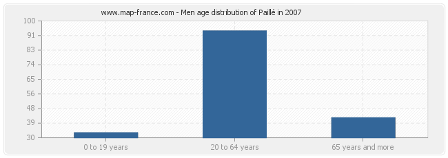 Men age distribution of Paillé in 2007