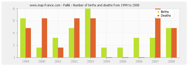 Paillé : Number of births and deaths from 1999 to 2008