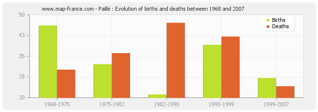 Paillé : Evolution of births and deaths between 1968 and 2007