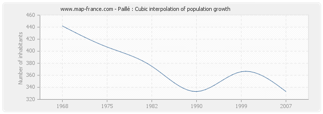 Paillé : Cubic interpolation of population growth