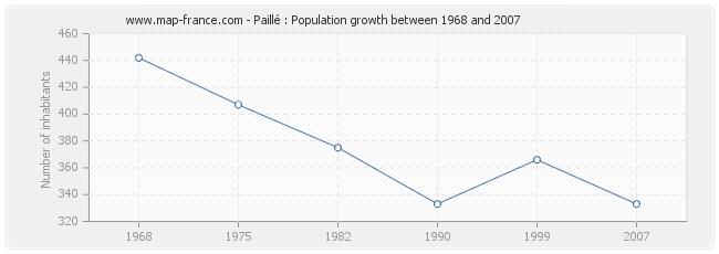 Population Paillé