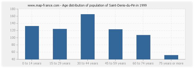 Age distribution of population of Saint-Denis-du-Pin in 1999