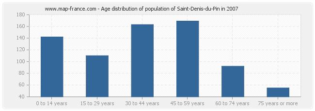 Age distribution of population of Saint-Denis-du-Pin in 2007