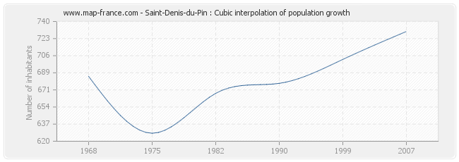 Saint-Denis-du-Pin : Cubic interpolation of population growth