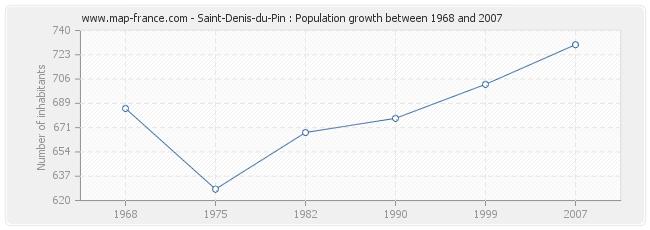 Population Saint-Denis-du-Pin