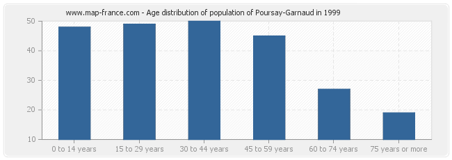 Age distribution of population of Poursay-Garnaud in 1999