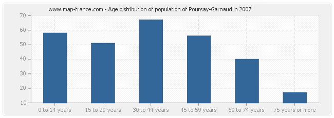 Age distribution of population of Poursay-Garnaud in 2007