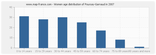 Women age distribution of Poursay-Garnaud in 2007