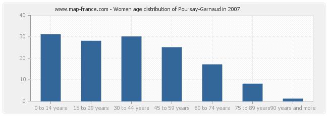 Women age distribution of Poursay-Garnaud in 2007