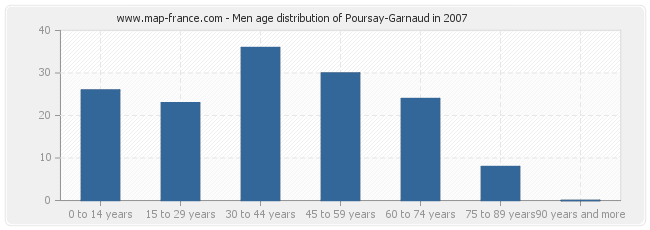 Men age distribution of Poursay-Garnaud in 2007