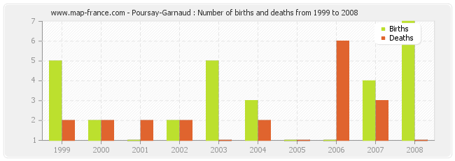 Poursay-Garnaud : Number of births and deaths from 1999 to 2008