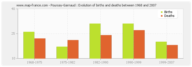 Poursay-Garnaud : Evolution of births and deaths between 1968 and 2007