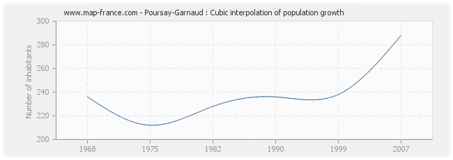 Poursay-Garnaud : Cubic interpolation of population growth