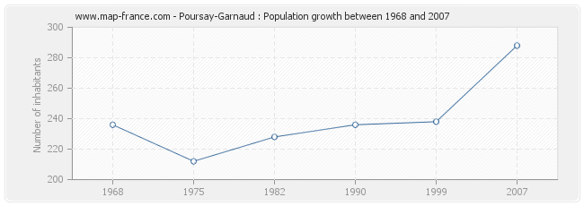 Population Poursay-Garnaud