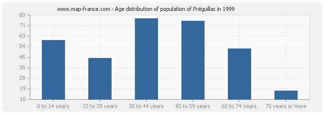 Age distribution of population of Préguillac in 1999