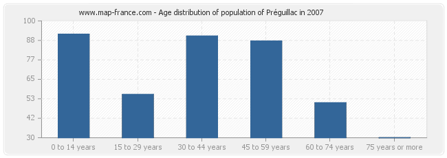 Age distribution of population of Préguillac in 2007