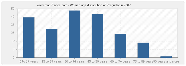 Women age distribution of Préguillac in 2007