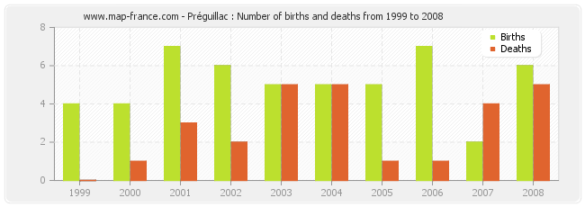 Préguillac : Number of births and deaths from 1999 to 2008
