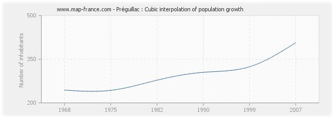 Préguillac : Cubic interpolation of population growth