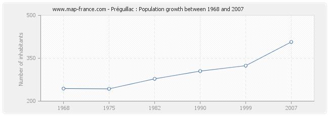 Population Préguillac