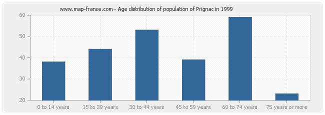 Age distribution of population of Prignac in 1999