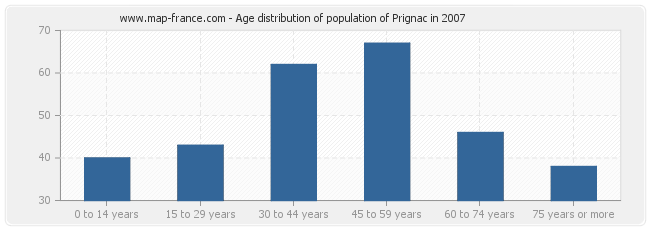 Age distribution of population of Prignac in 2007