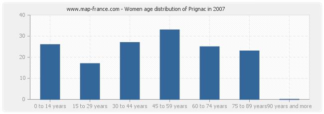 Women age distribution of Prignac in 2007