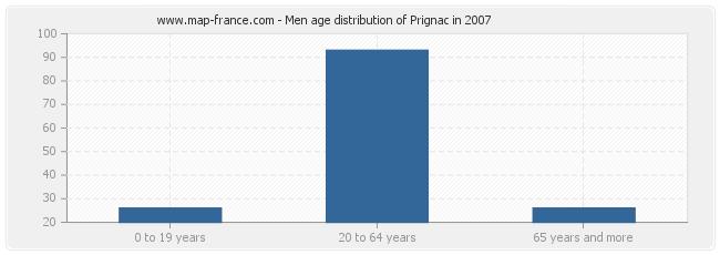 Men age distribution of Prignac in 2007