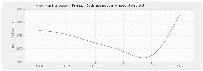Prignac : Cubic interpolation of population growth