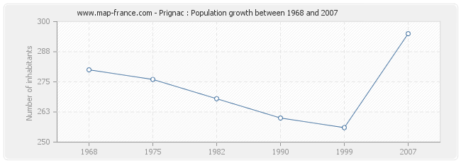 Population Prignac