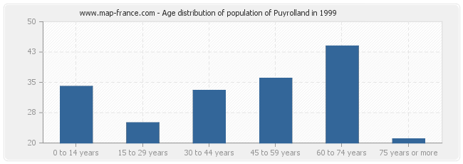 Age distribution of population of Puyrolland in 1999