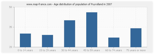 Age distribution of population of Puyrolland in 2007