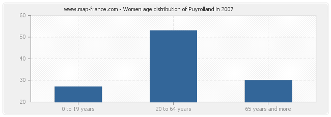 Women age distribution of Puyrolland in 2007