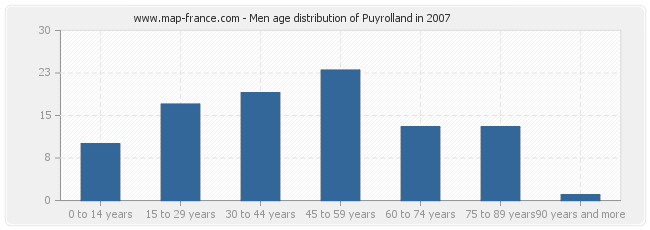 Men age distribution of Puyrolland in 2007