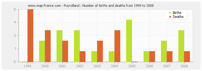 Puyrolland : Number of births and deaths from 1999 to 2008