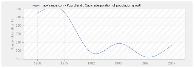 Puyrolland : Cubic interpolation of population growth