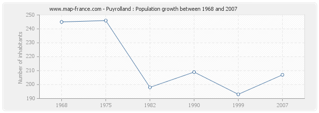 Population Puyrolland