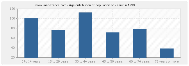 Age distribution of population of Réaux in 1999