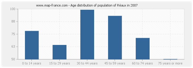 Age distribution of population of Réaux in 2007