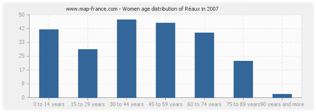 Women age distribution of Réaux in 2007
