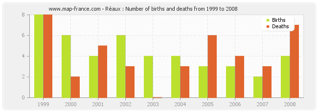 Réaux : Number of births and deaths from 1999 to 2008