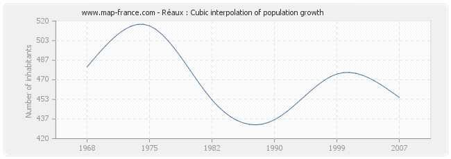 Réaux : Cubic interpolation of population growth