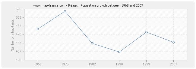 Population Réaux