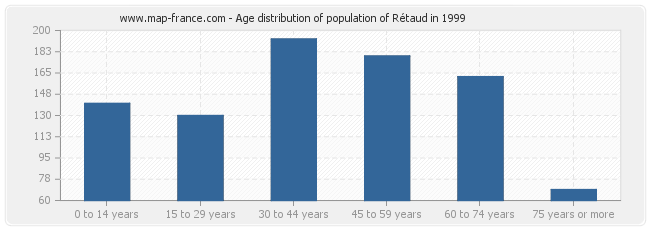 Age distribution of population of Rétaud in 1999