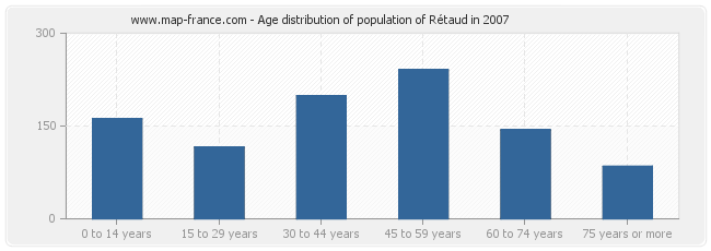 Age distribution of population of Rétaud in 2007