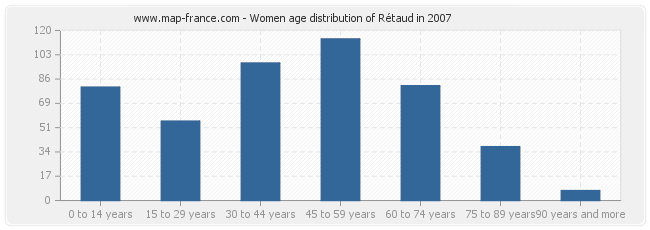 Women age distribution of Rétaud in 2007