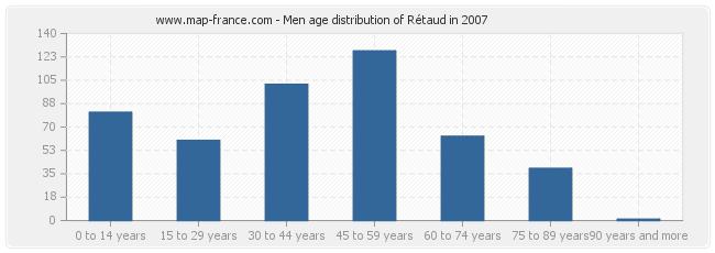 Men age distribution of Rétaud in 2007