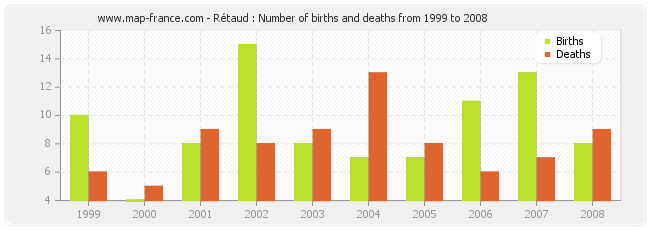 Rétaud : Number of births and deaths from 1999 to 2008